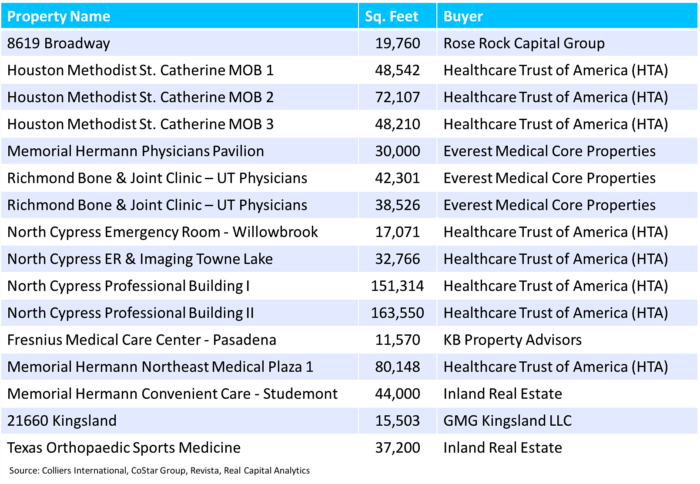 Houston Healthcare Real Estate Transactions
